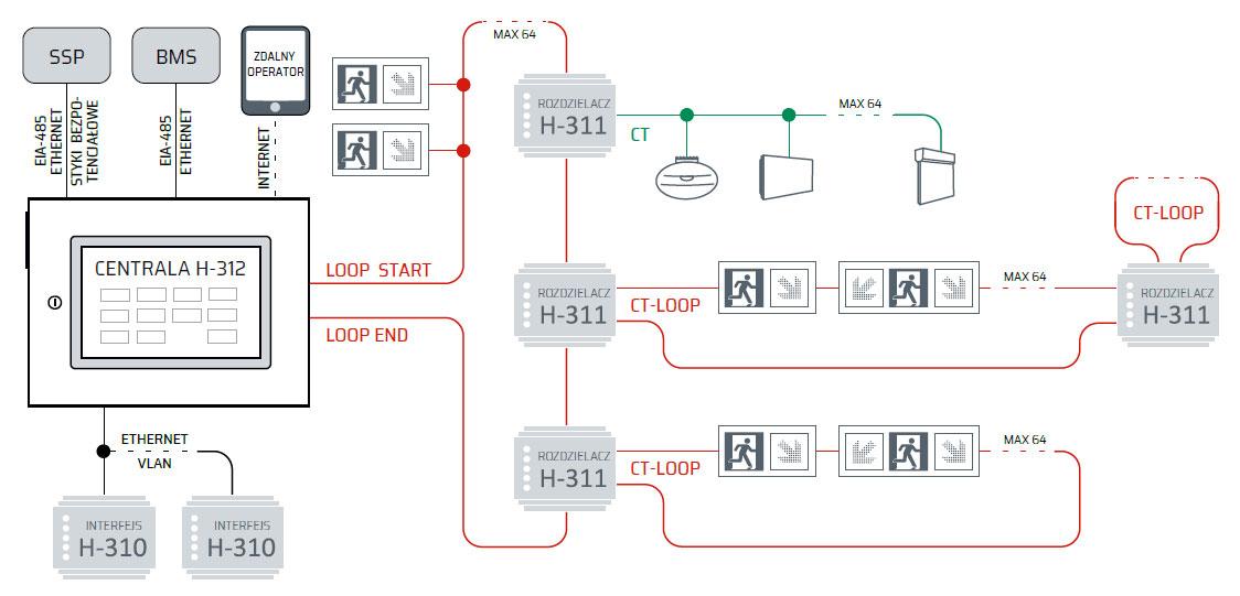 Topologia sieci System Dynamiczny